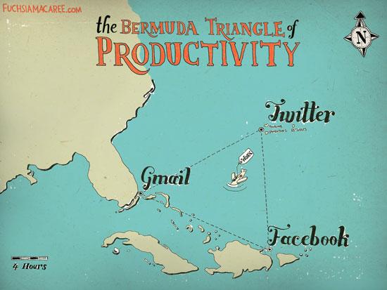 Triangle des Bermudes de la Productivité
